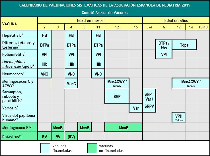 Calendario de Vacunaciones de la Asociación Española de Pediatría 2019