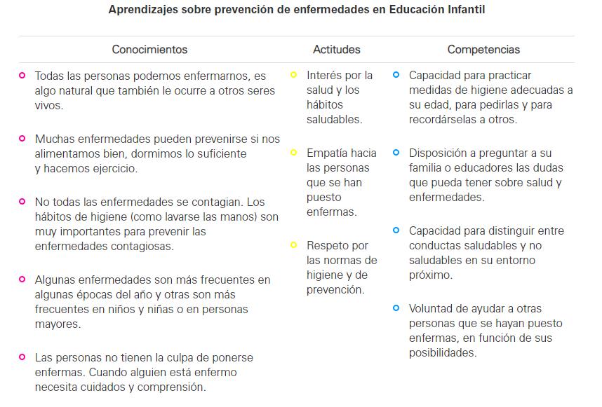 Aprendizajes sobre prevención de enfermedades en Educación Infantil
